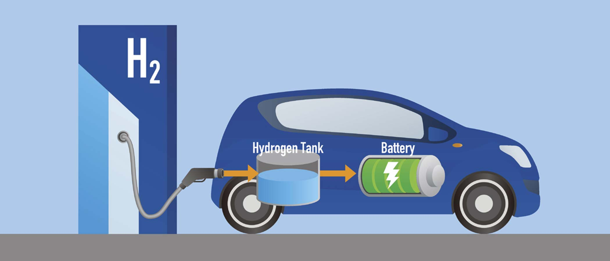 Hydrogen Fuel Cell Testing